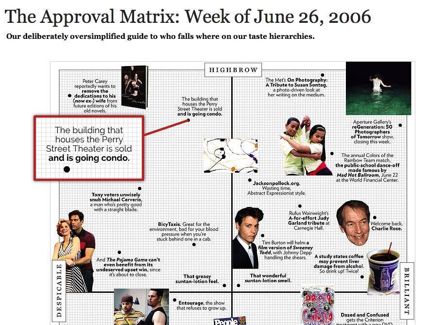 New York Magazine's Approval Matrix, June 2006